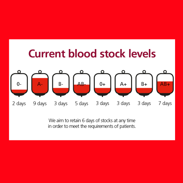What to expect when giving blood and why it is something I needed to do